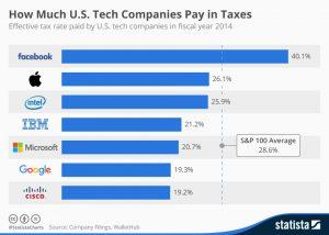 G7 finance summit convenes: corporate tax avoidance in the crosshairs